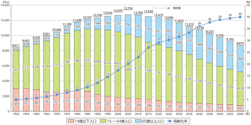 総務省図表1-1-1-1 我が国の人口の推移